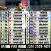 Xếp hạng FIFA sau 10 năm: Việt Nam thăng tiến, Thái Lan đứng yên