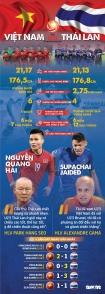 So sánh sức mạnh của U23 Việt Nam và Thái Lan